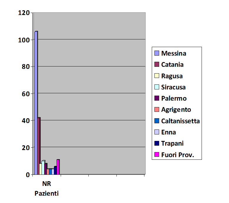 Grafico CSA